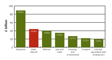 graph showing debt interest payments compared to some other areas of public spending